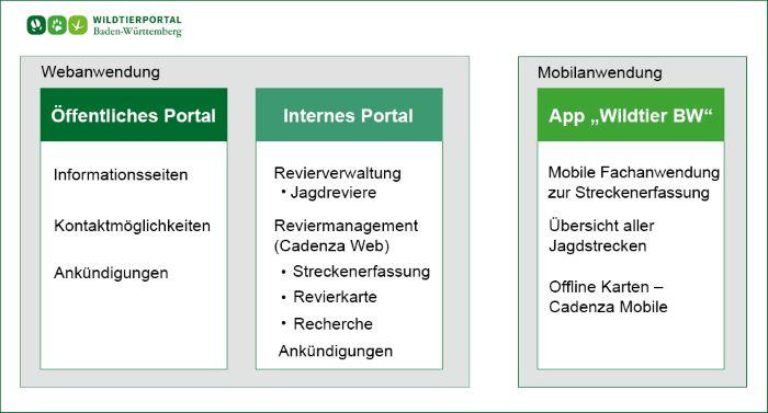 Bildnachweis:© Disy Informationssysteme GmbH